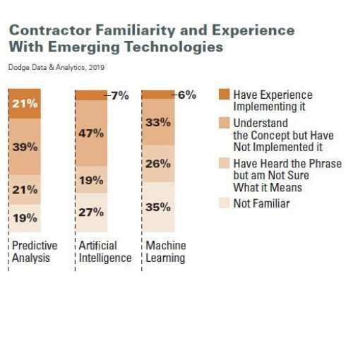 Survey Results for Contractor Familiarity of Emerging Technologies