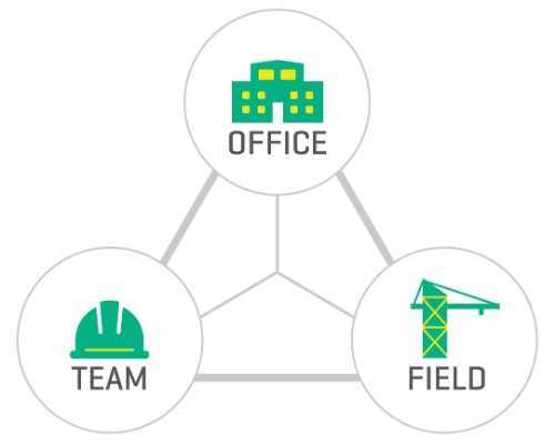 Diagram showing how software connects the office, team and field.